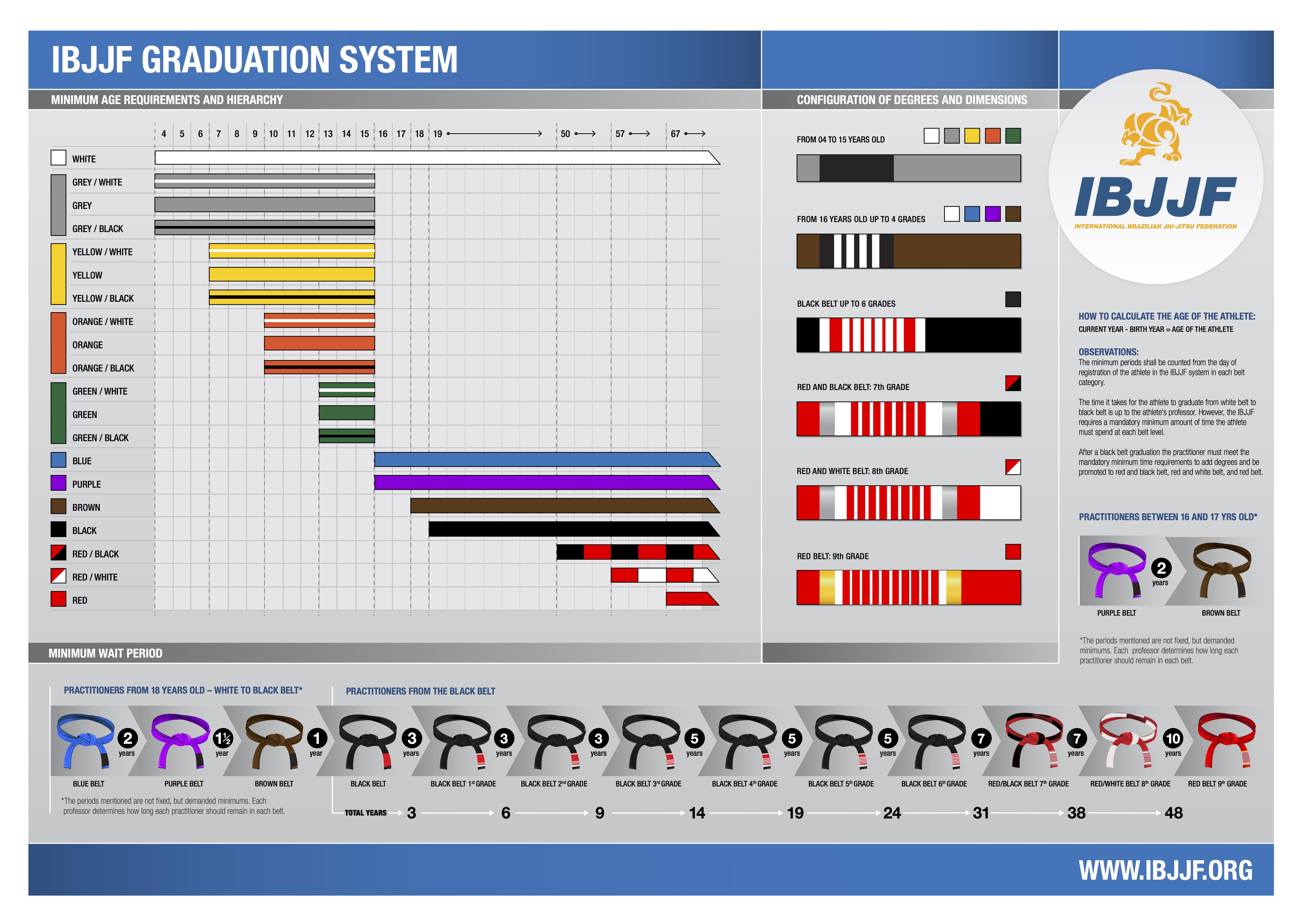 2016-IBJJF-Graduation-System-Poster